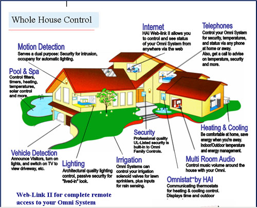 Whole House Control